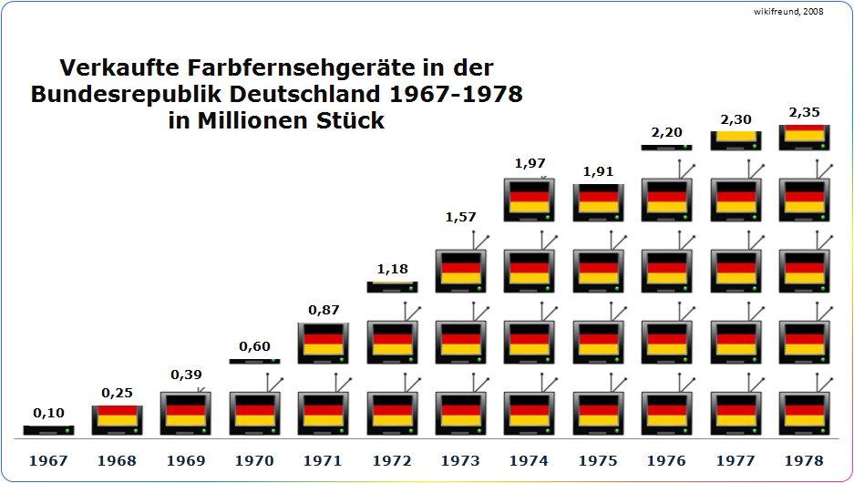 Wann War Em In Deutschland