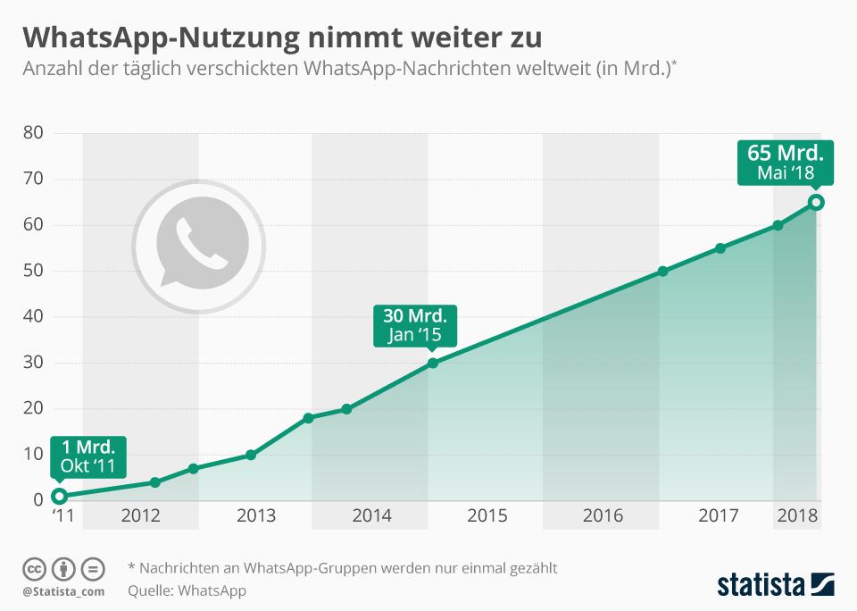 whatsapp nachrichten kommen nicht an
