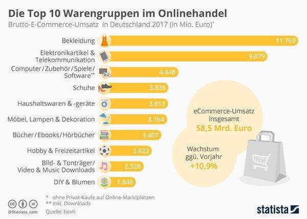 30a82f4d92be8c Top 10: Das sind Deutschlands beliebteste Onlineshops