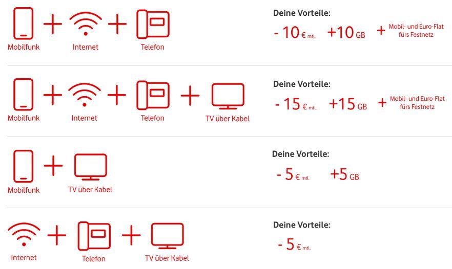 Kombi Angebote Handy Dsl Im Vergleich Bei Telekom Vodafone O2