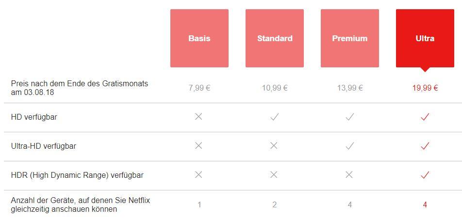 Netflix-Angebot