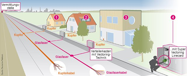 super-vectoring-technik-telekom