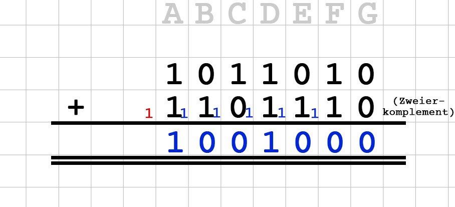 binärzahlen addieren beispiel onecoin testimonials binäre optionen legal in uns