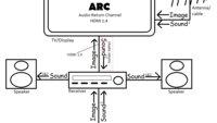 Was ist HDMI ARC und eARC? Und wie funktioniert die Kabelverbindung?