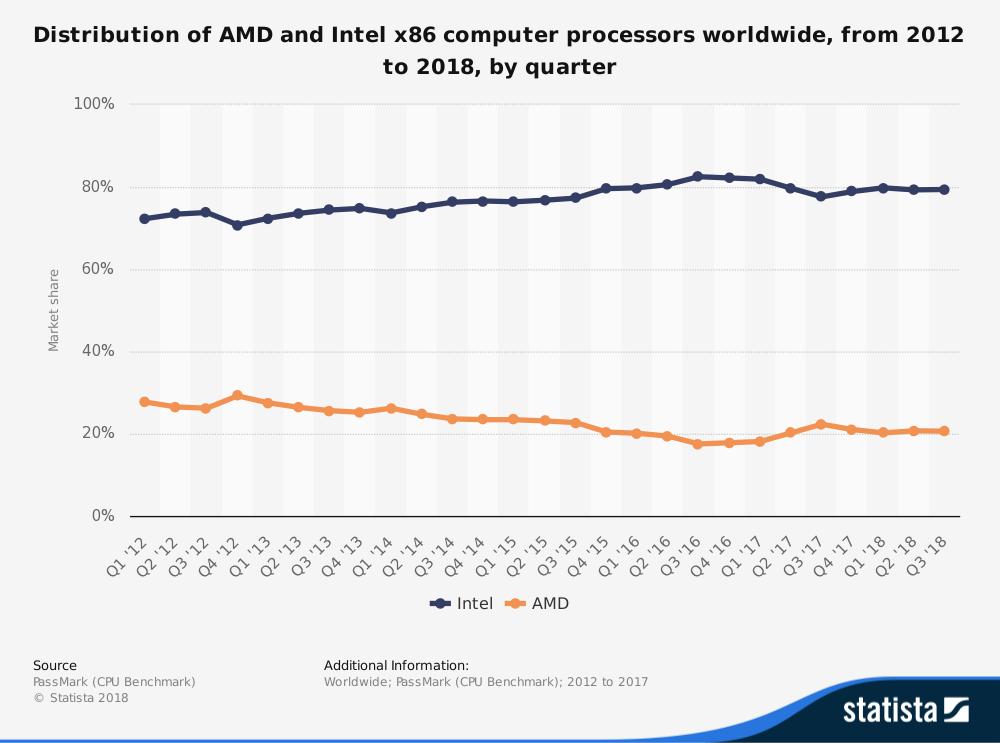 PS5 und Xbox Two: Warum AMD und nicht Nvidia oder Intel die neue Konsolengeneration anführt