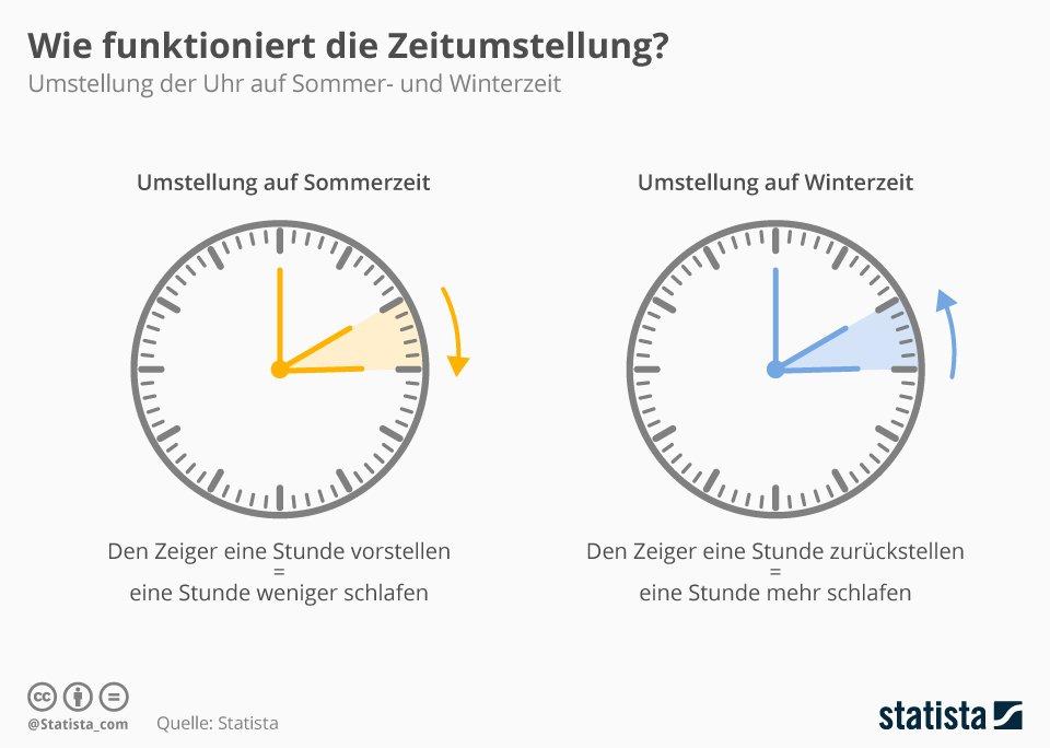 infografik_19723_zeitumstellung_auf_sommer_und_winterzeit_n