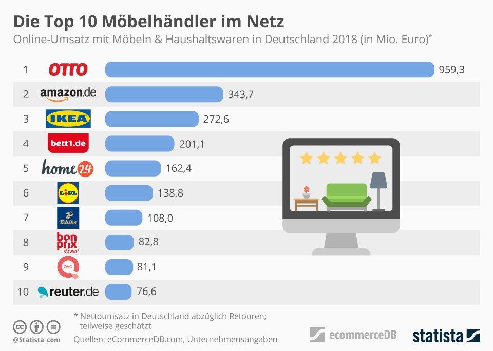 Top 10 Hier Kauft Deutschland Seine Möbel Online Und Per App