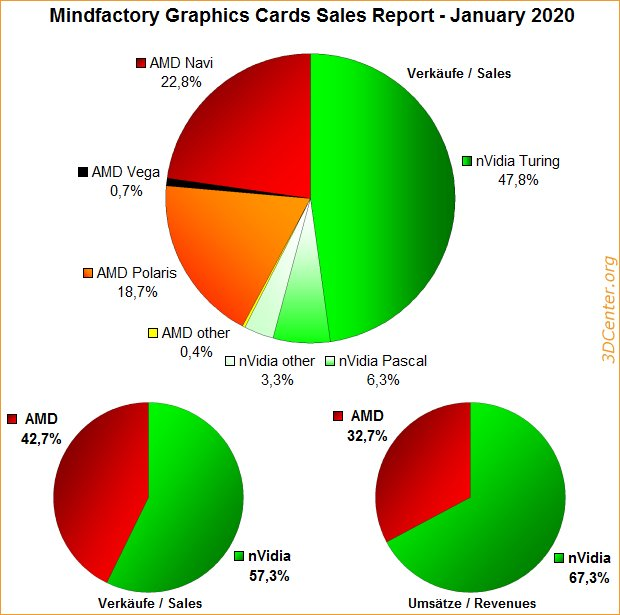 grafikkarten rangliste 2020