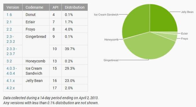 Android-Versionen: März-Statistiken, neue Zählweise ab April