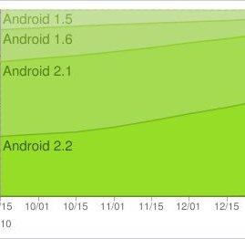 Android-Versionen: Froyo inzwischen auf über 60% aller Geräte