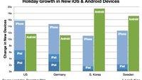 Android-Aktivierungen: Fast 4 Millionen neue Geräte am 24. und 25. Dezember