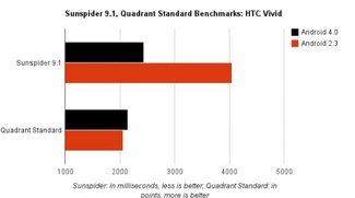HTC Velocity: Mit Ice Cream Sandwich bis zu 66% schneller