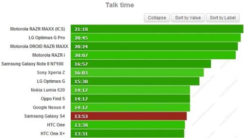 S4-Talk-Time