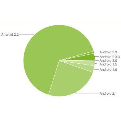 Android Updates: Was bringt die neue Richtlinie?