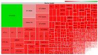 Android-Fragmentierung: Grafische Darstellung der Geräte-Vielfalt
