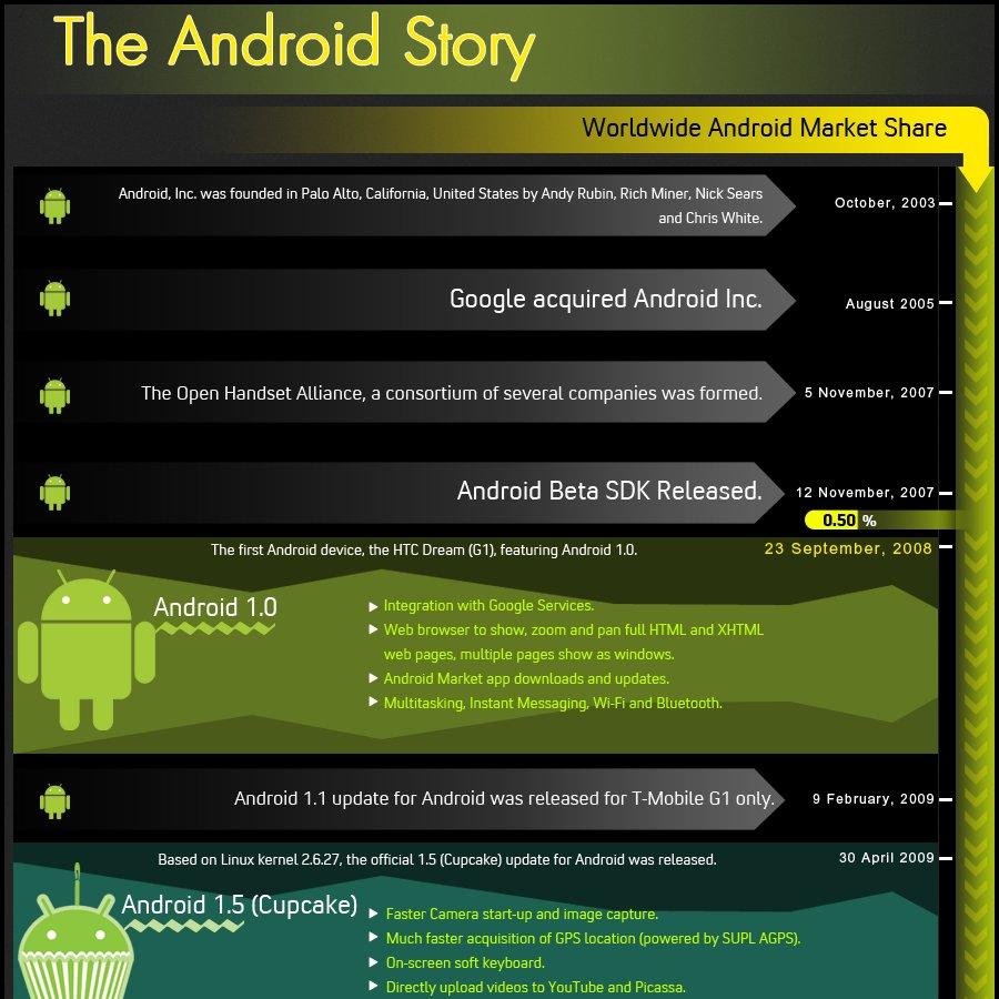 Die Android-Story: Informative Grafik illustriert Geschichte des OS