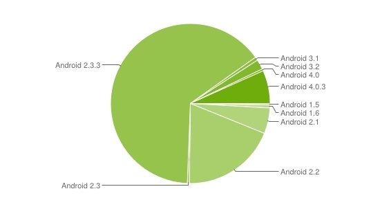 Android: Ice Cream Sandwich im Mai auf 7,1 Prozent aller Geräte