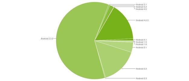 Android-Versionen im Juli: ICS oder Jelly Bean auf jedem 6. Gerät