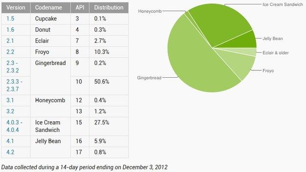 Android-Versionen im November: Gingerbread bleibt hartnäckig