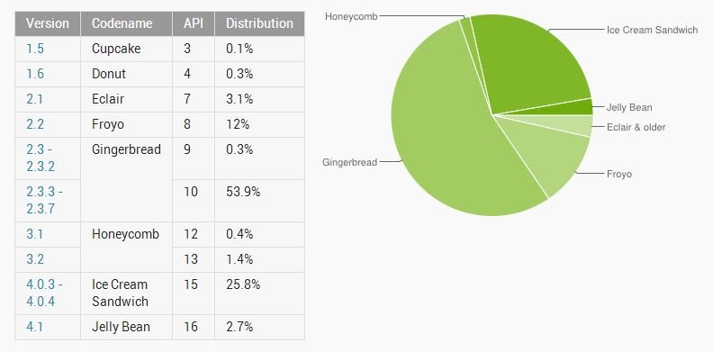 Android-Versionen: Android 4.x im Oktober weiter auf dem Vormarsch