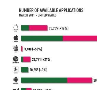 Android Market: Mehr Gratis-Anwendungen als Apples App Store