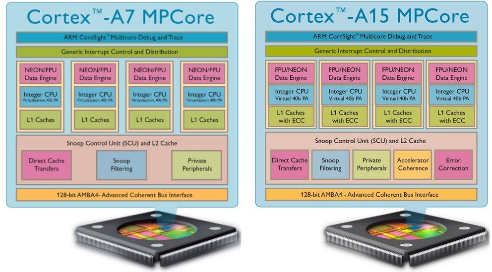 Samsung: Neue ARM-Kerne bringen höhere Energieeffizienz für Exynos