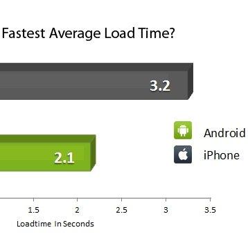 Browser Wars: Android-Browser 45% schneller als iOS-Safari