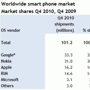 Android: Nummer 1 weltweit nach Verkäufen