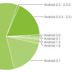 Android-Statistiken: 2.3 auf dem Vormarsch, Froyo weiter Platzhirsch
