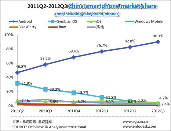 Android: 90 Prozent Smartphone-Marktanteil in China