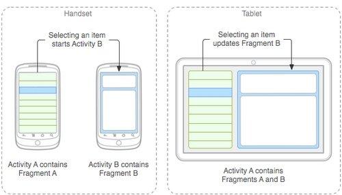 fragments smartphone vs. tablet