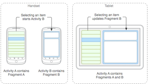fragments smartphone vs. tablet