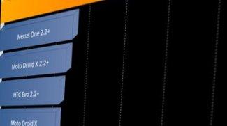 HTC Desire Z: Übertaktung auf 1,9 GHz