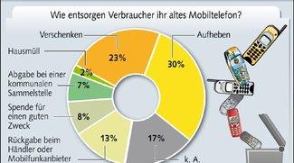 In Deutschland werden 83 Millionen alte Mobiltelefone gehortet