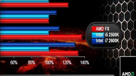AMD Bulldozer - Neue Benchmarks zeigen FX-CPUs nahezu gleichauf mit i7s