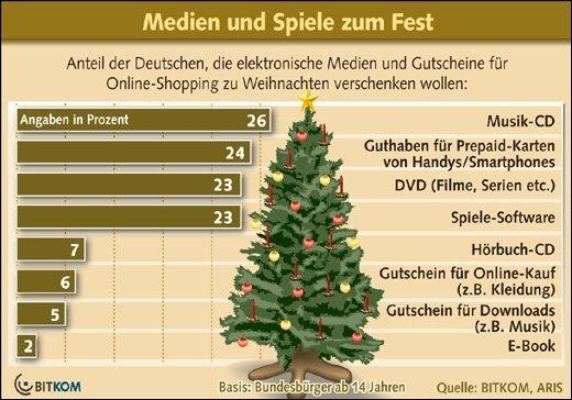 BITKOM-Umfrage - Beliebte Weihnachtsgeschenke sind Games, Musik und Handyguthaben