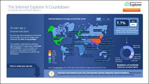 Internet Explorer 6 - Microsoft verabschiedet sich von seinem alten Browser