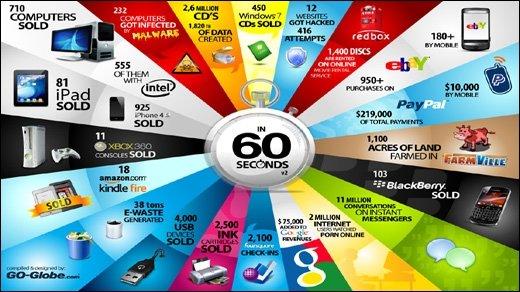 Jahresrückblick kurios - Das ist 2011 alle 60 Sekunden passiert