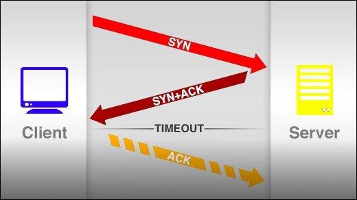 SynFlooding-Attacke auf Giga.de - Wie funktioniert eigentlich der DDoS-Angriff?