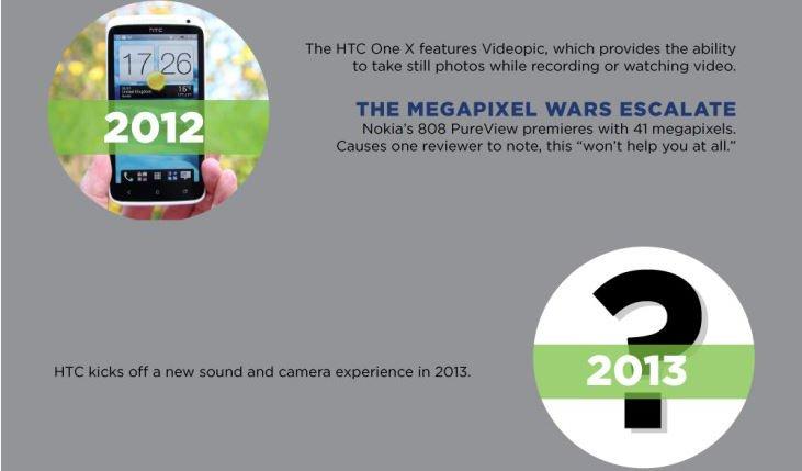 HTC M7: Erstes Smartphone mit Ultrapixel-Kamera