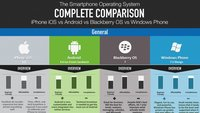 Infografik: iOS 5.0, Android 4.0, Blackberry OS 7 und Windows Phone 7.5 im Vergleich