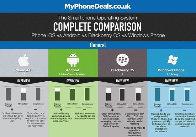 Infografik: iOS 5.0, Android 4.0, Blackberry OS 7 und Windows Phone 7.5 im Vergleich