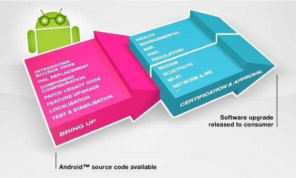 Ice Cream Sandwich: Sony Ericsson und Motorola erläutern Update-Prozess