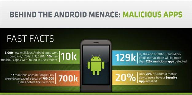 Android-Malware: Bedrohung steigt, aber nicht für alle Nutzer