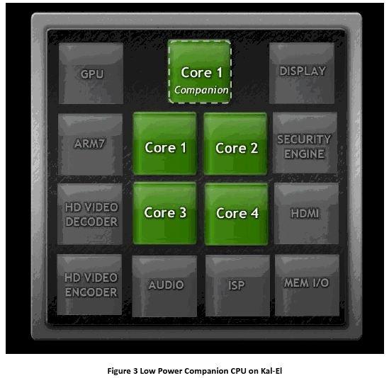 Tegra 3 von Nvidia ist ein Quad-Core +1-Core