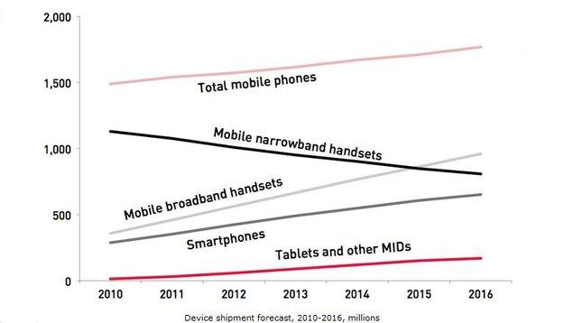 Apple vs. Android: iOS könnte 2012 weiter Marktanteile verlieren