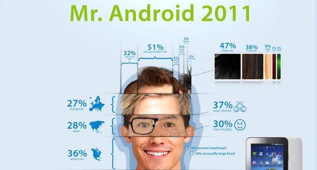 Mr. Android 2011: Infografik zeigt den typischen Android-Nutzer