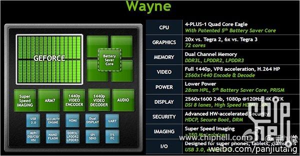 Tegra 4: Detaillierte Spezifikationen des neuen Nvidia-SoCs geleakt
