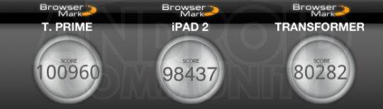 prime benchmark browsermark