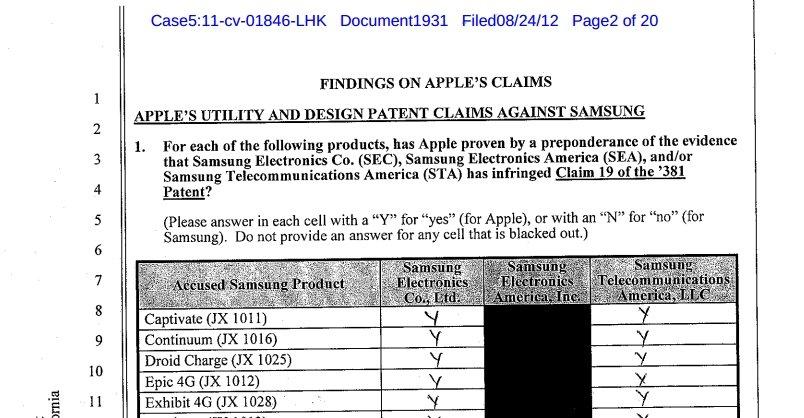 Apple: Sieg vor US-Gericht, 1 Milliarde Dollar Strafe für Samsung